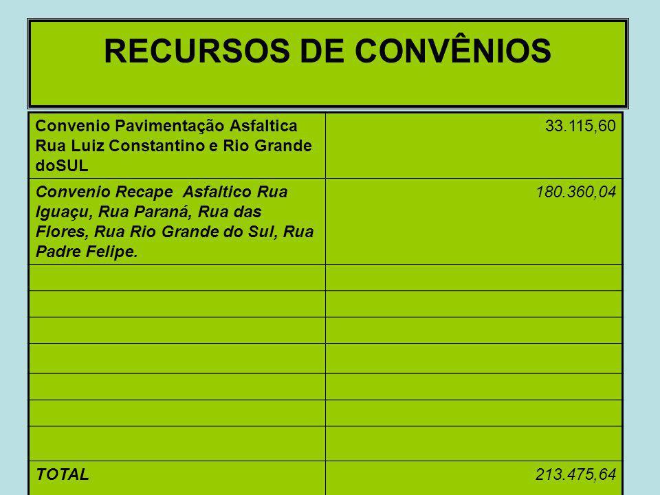 Comparativo entre Receita e Despesa Período Janeiro a Abril de 2012 DESCRIÇÃOJaneiroFevereirMarçoAbril. RECEITA1.342.097,261.050.182,631.071.188,651.1
