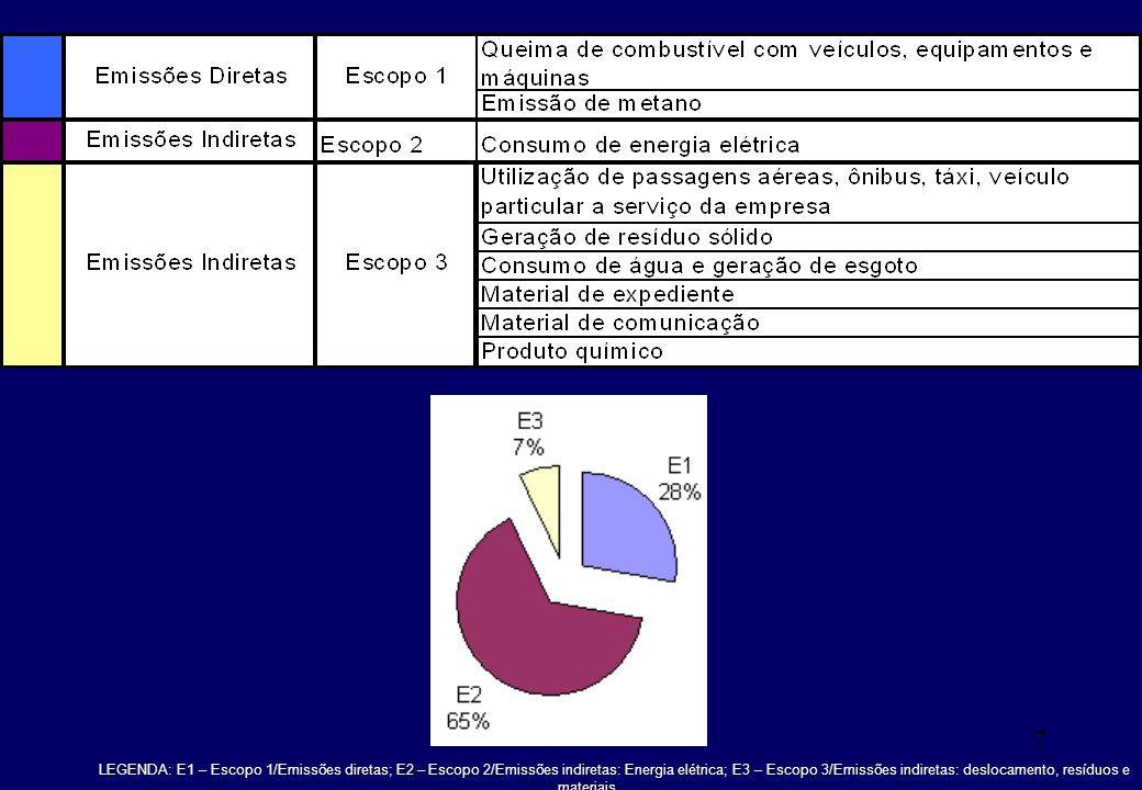 7 LEGENDA: E1 – Escopo 1/Emissões diretas; E2 – Escopo 2/Emissões indiretas: Energia elétrica; E3 – Escopo 3/Emissões indiretas: deslocamento, resíduo