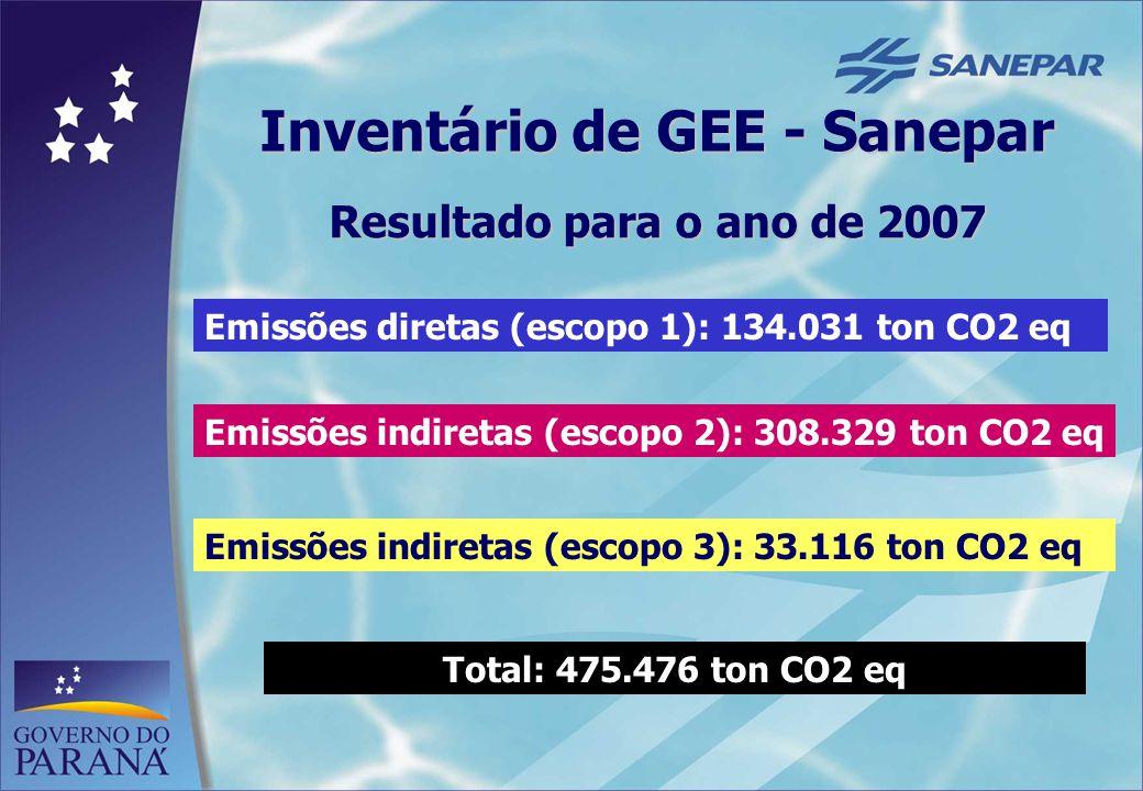 8 Inventário de GEE - Sanepar Resultado para o ano de 2007 Emissões diretas (escopo 1): 134.031 ton CO2 eq Emissões indiretas (escopo 2): 308.329 ton