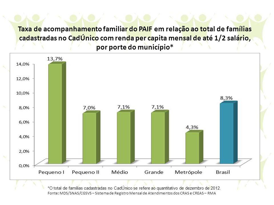*O total de famílias cadastradas no CadÚnico se refere ao quantitativo de dezembro de 2012. Fonte: MDS/SNAS/CGSVS – Sistema de Registro Mensal de Aten