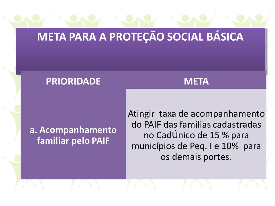 META PARA A PROTEÇÃO SOCIAL BÁSICA PRIORIDADEMETA a. Acompanhamento familiar pelo PAIF Atingir taxa de acompanhamento do PAIF das famílias cadastradas