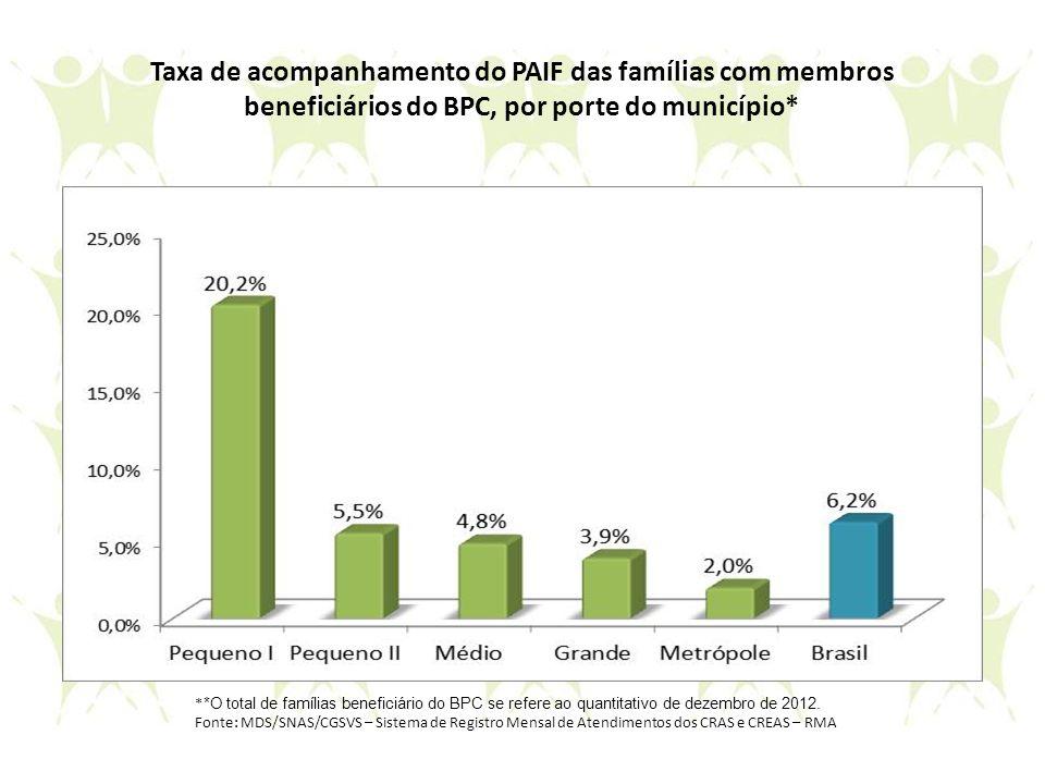 Taxa de acompanhamento do PAIF das famílias com membros beneficiários do BPC, por porte do município* * *O total de famílias beneficiário do BPC se re