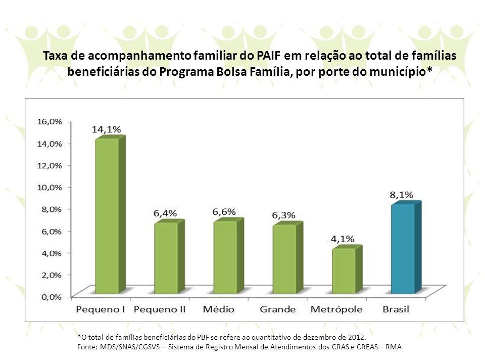 Taxa de acompanhamento familiar do PAIF em relação ao total de famílias beneficiárias do Programa Bolsa Família, por porte do município* *O total de f