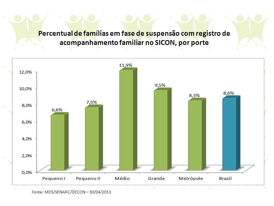 Percentual de famílias em fase de suspensão com registro de acompanhamento familiar no SICON, por porte Fonte: MDS/SENARC/DECON – 30/04/2013