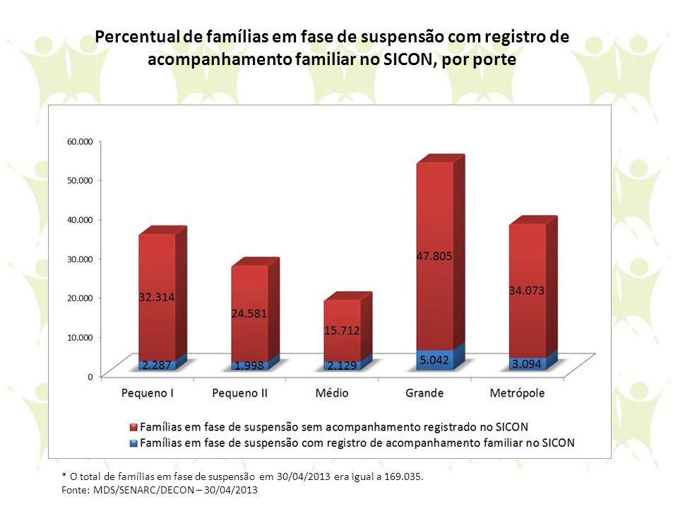 Percentual de famílias em fase de suspensão com registro de acompanhamento familiar no SICON, por porte * O total de famílias em fase de suspensão em