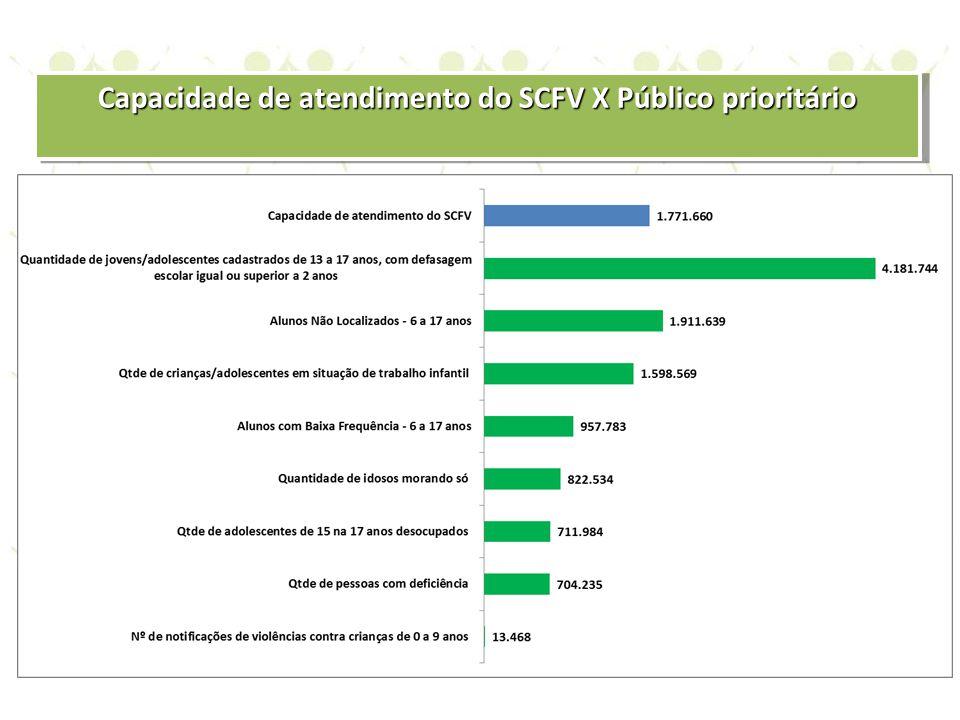 Capacidade de atendimento do SCFV X Público prioritário