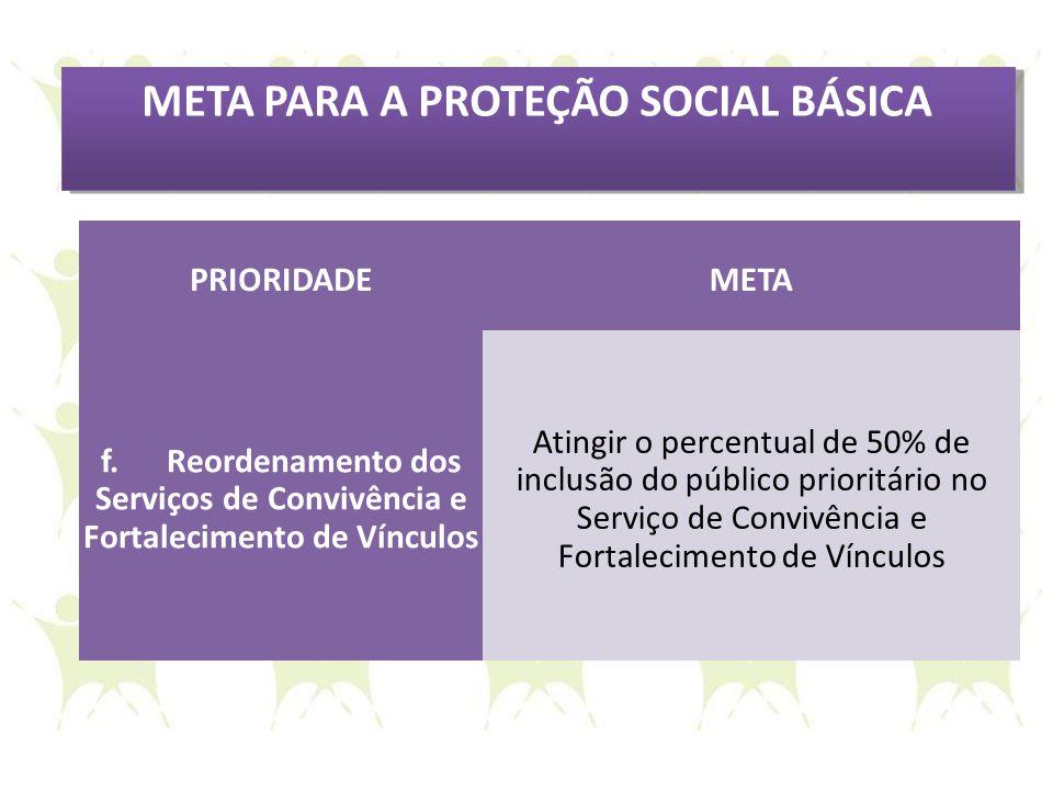 META PARA A PROTEÇÃO SOCIAL BÁSICA PRIORIDADEMETA f. Reordenamento dos Serviços de Convivência e Fortalecimento de Vínculos Atingir o percentual de 50