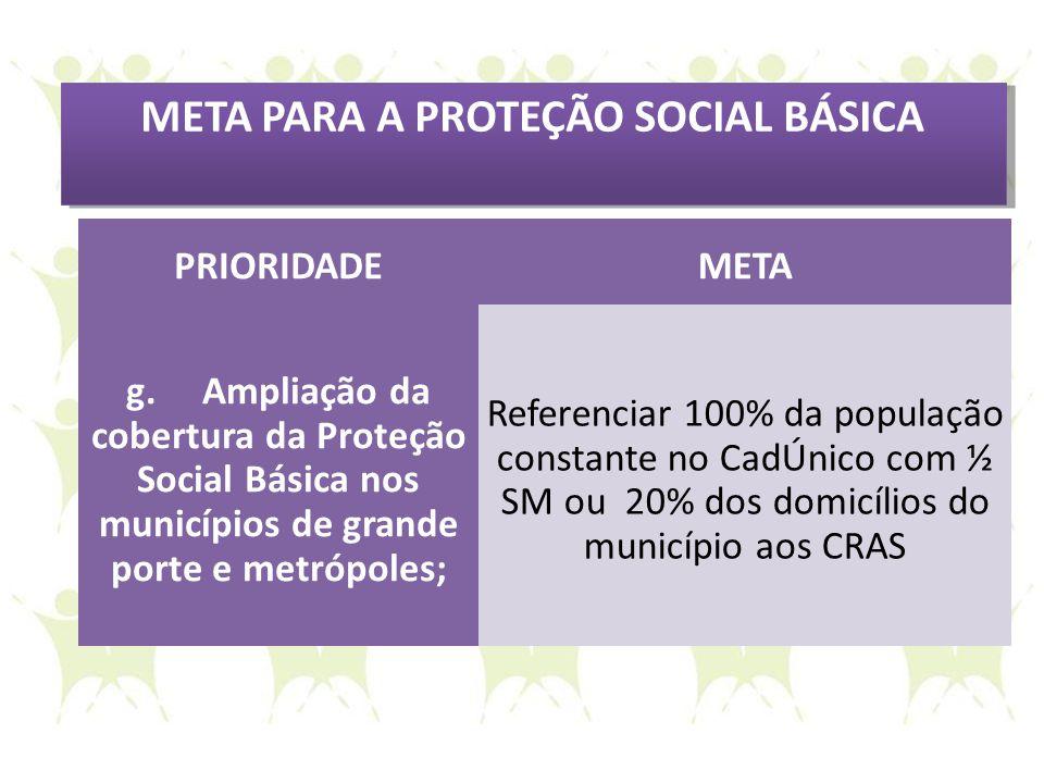 META PARA A PROTEÇÃO SOCIAL BÁSICA PRIORIDADEMETA g. Ampliação da cobertura da Proteção Social Básica nos municípios de grande porte e metrópoles; Ref