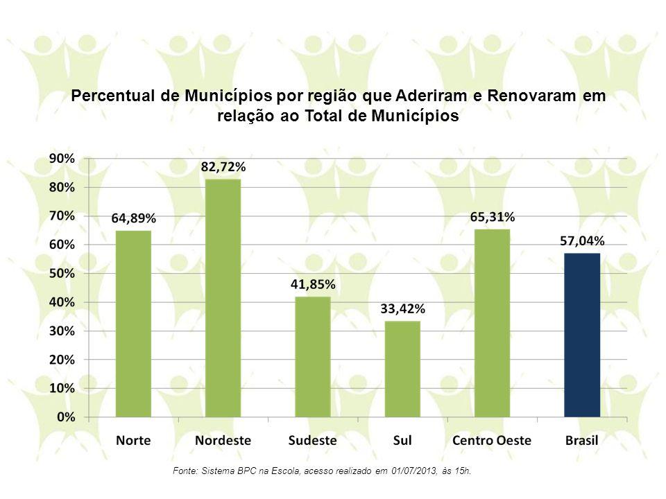 Percentual de Municípios por região que Aderiram e Renovaram em relação ao Total de Municípios Fonte: Sistema BPC na Escola, acesso realizado em 01/07