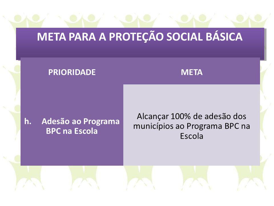 META PARA A PROTEÇÃO SOCIAL BÁSICA PRIORIDADEMETA h. Adesão ao Programa BPC na Escola Alcançar 100% de adesão dos municípios ao Programa BPC na Escola