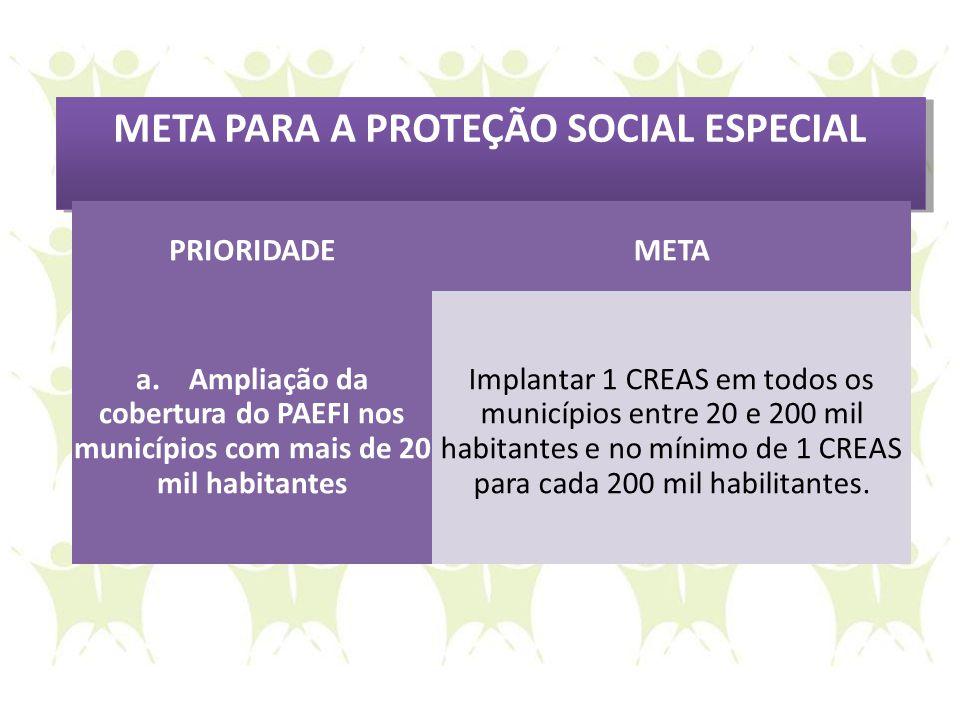 META PARA A PROTEÇÃO SOCIAL ESPECIAL PRIORIDADEMETA a. Ampliação da cobertura do PAEFI nos municípios com mais de 20 mil habitantes Implantar 1 CREAS