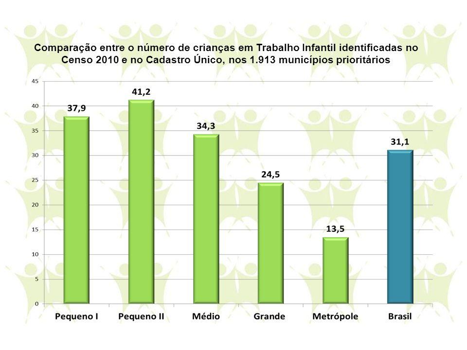 Comparação entre o número de crianças em Trabalho Infantil identificadas no Censo 2010 e no Cadastro Único, nos 1.913 municípios prioritários