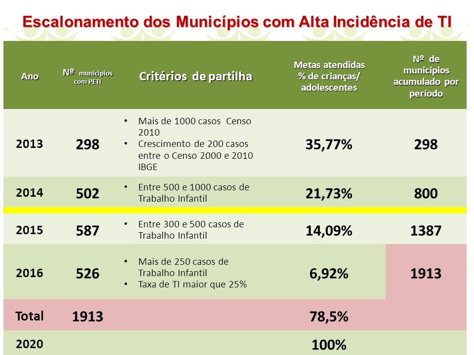 Ano Nº municipios com PETI Critérios de partilha Metas atendidas % de crianças/ adolescentes Nº de municípios acumulado por período 2013 298 Mais de 1