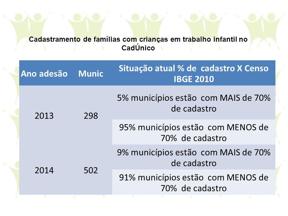 Ano adesãoMunic Situação atual % de cadastro X Censo IBGE 2010 2013298 5% municípios estão com MAIS de 70% de cadastro 95% municípios estão com MENOS