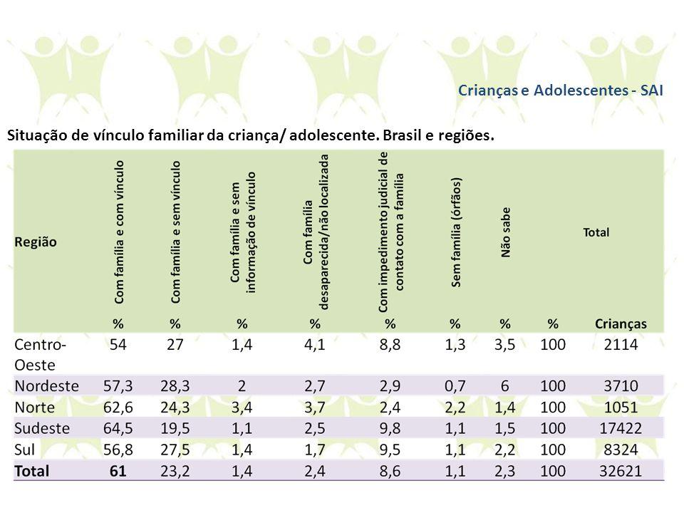 Situação de vínculo familiar da criança/ adolescente. Brasil e regiões. Crianças e Adolescentes - SAI