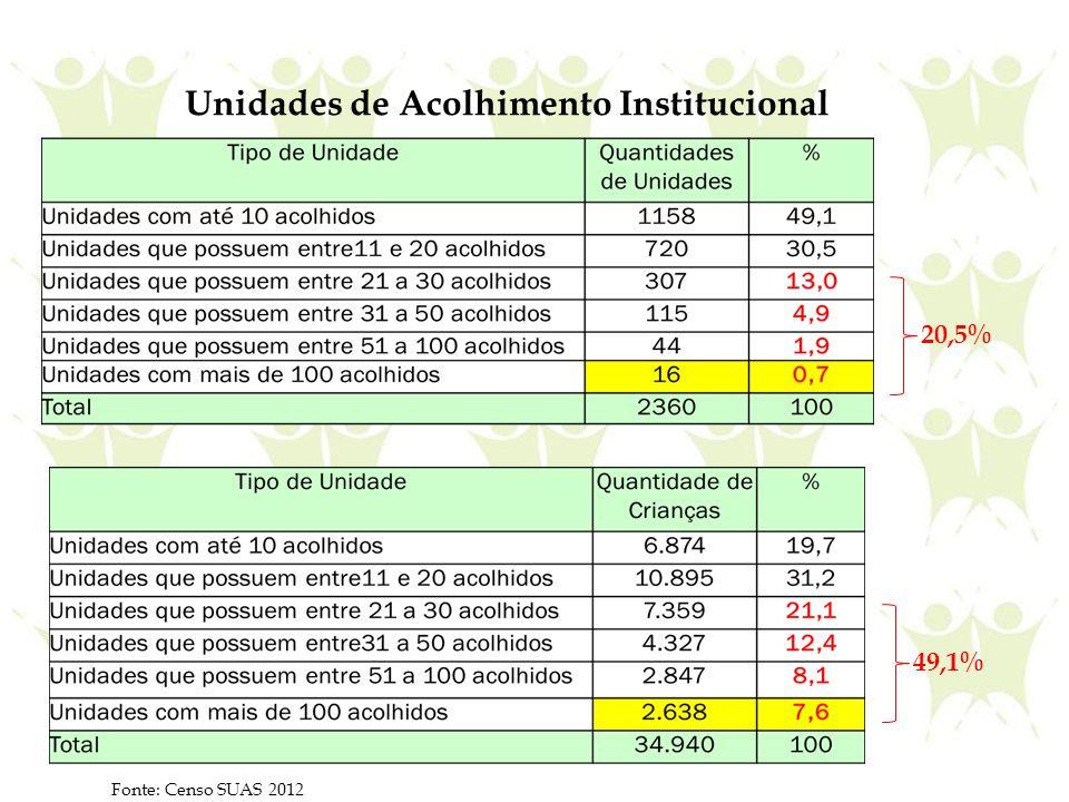 Unidades de Acolhimento Institucional Fonte: Censo SUAS 2012 20,5% 49,1%