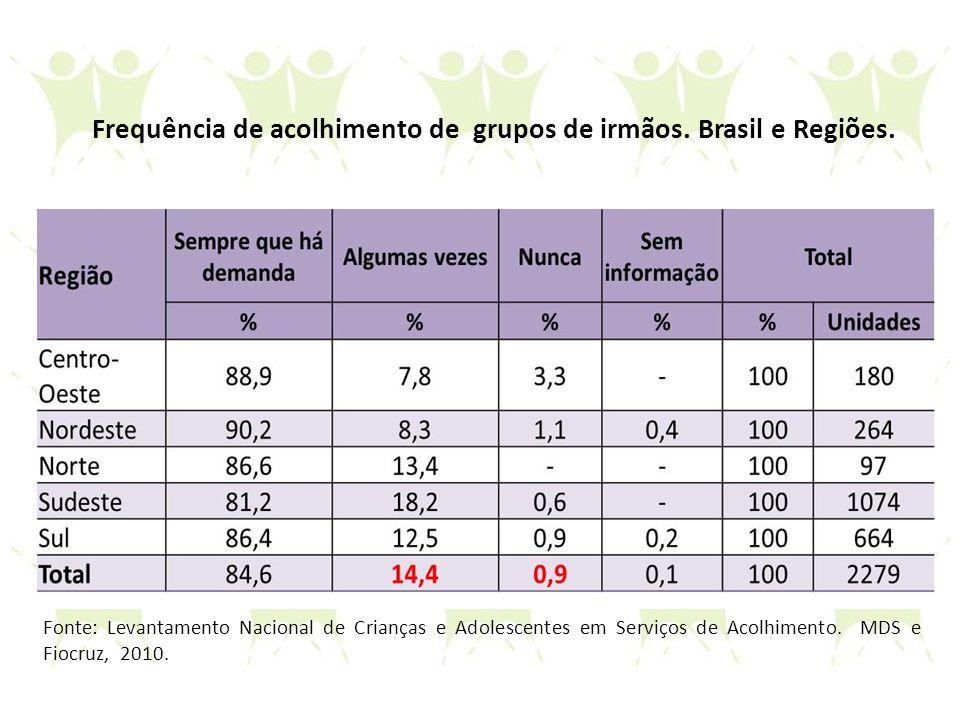 Frequência de acolhimento de grupos de irmãos. Brasil e Regiões. Fonte: Levantamento Nacional de Crianças e Adolescentes em Serviços de Acolhimento. M