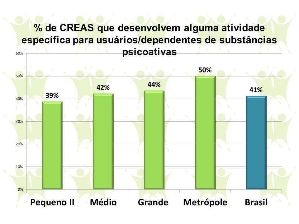 % de CREAS que desenvolvem alguma atividade específica para usuários/dependentes de substâncias psicoativas