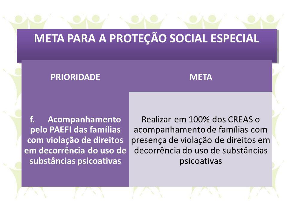 META PARA A PROTEÇÃO SOCIAL ESPECIAL PRIORIDADEMETA f. Acompanhamento pelo PAEFI das famílias com violação de direitos em decorrência do uso de substâ