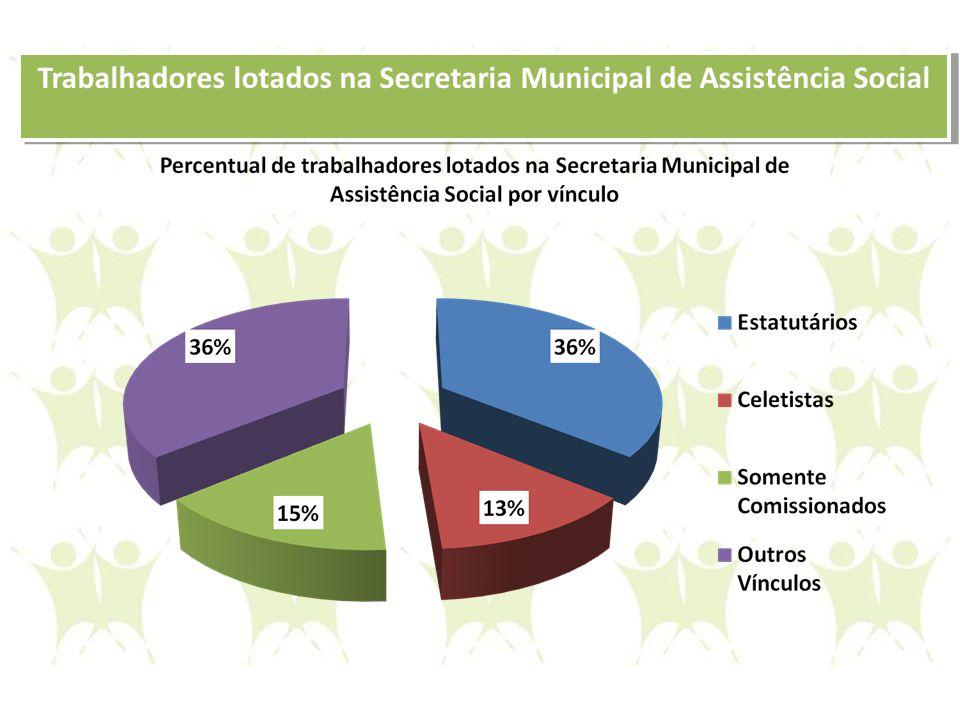 Trabalhadores lotados na Secretaria Municipal de Assistência Social