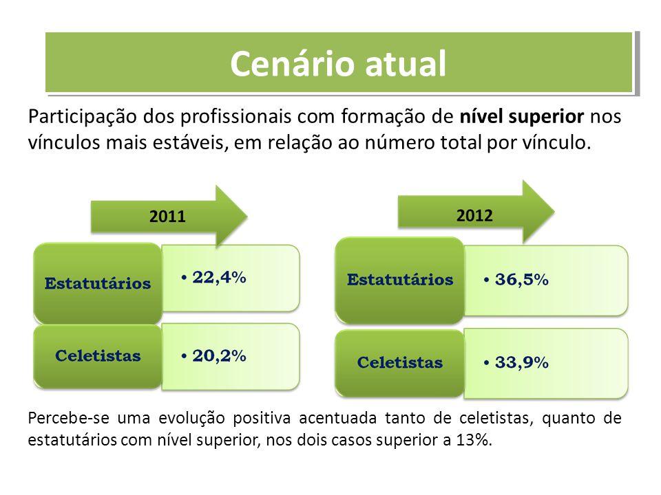 Participação dos profissionais com formação de nível superior nos vínculos mais estáveis, em relação ao número total por vínculo. Percebe-se uma evolu