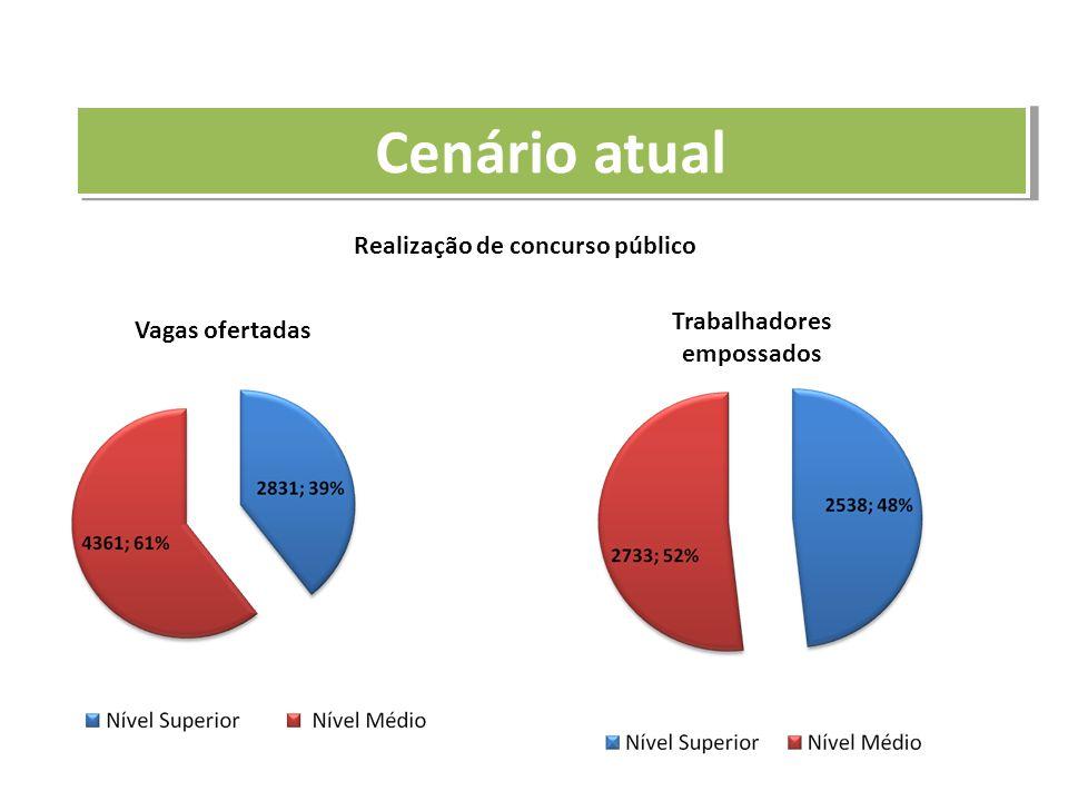 Realização de concurso público Vagas ofertadas Trabalhadores empossados Cenário atual