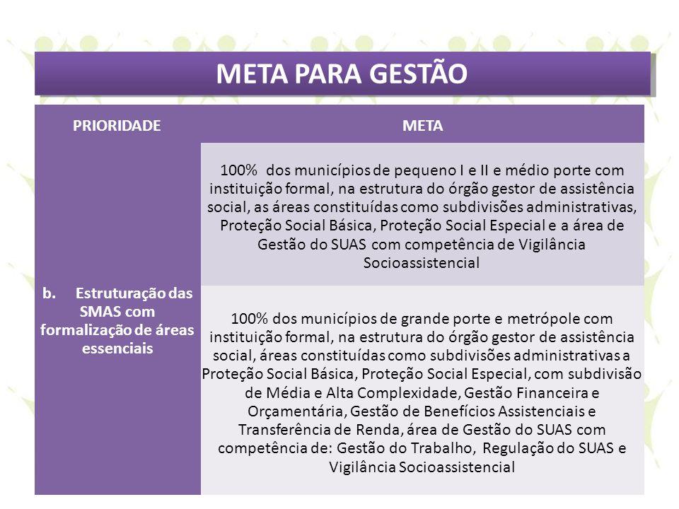 META PARA GESTÃO PRIORIDADEMETA b. Estruturação das SMAS com formalização de áreas essenciais 100% dos municípios de pequeno I e II e médio porte com