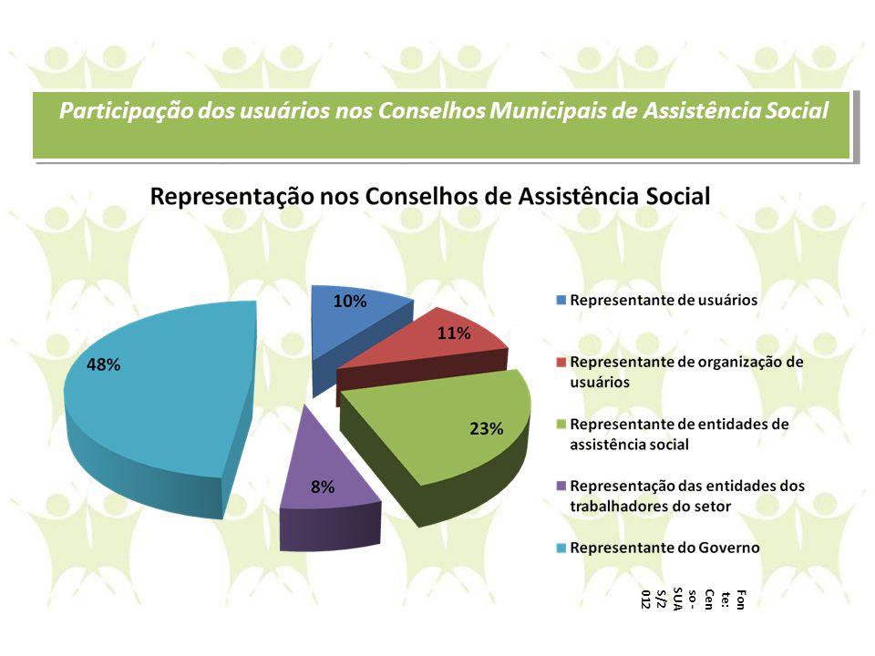 Participação dos usuários nos Conselhos Municipais de Assistência Social Fon te: Cen so - SUA S/2 012
