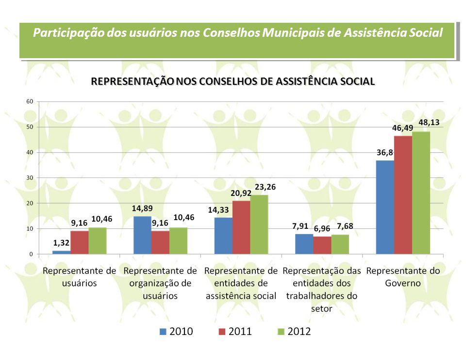 Participação dos usuários nos Conselhos Municipais de Assistência Social REPRESENTAÇÃO NOS CONSELHOS DE ASSISTÊNCIA SOCIAL