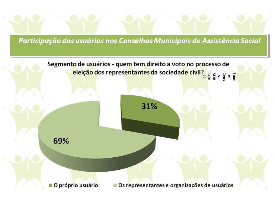 Participação dos usuários nos Conselhos Municipais de Assistência Social Font e: Cens o - SUA S/20 12