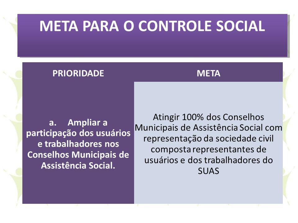 META PARA O CONTROLE SOCIAL PRIORIDADEMETA a. Ampliar a participação dos usuários e trabalhadores nos Conselhos Municipais de Assistência Social. Atin