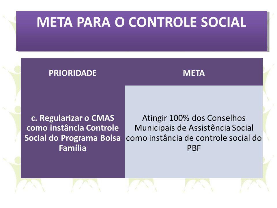 META PARA O CONTROLE SOCIAL PRIORIDADEMETA c. Regularizar o CMAS como instância Controle Social do Programa Bolsa Família Atingir 100% dos Conselhos M