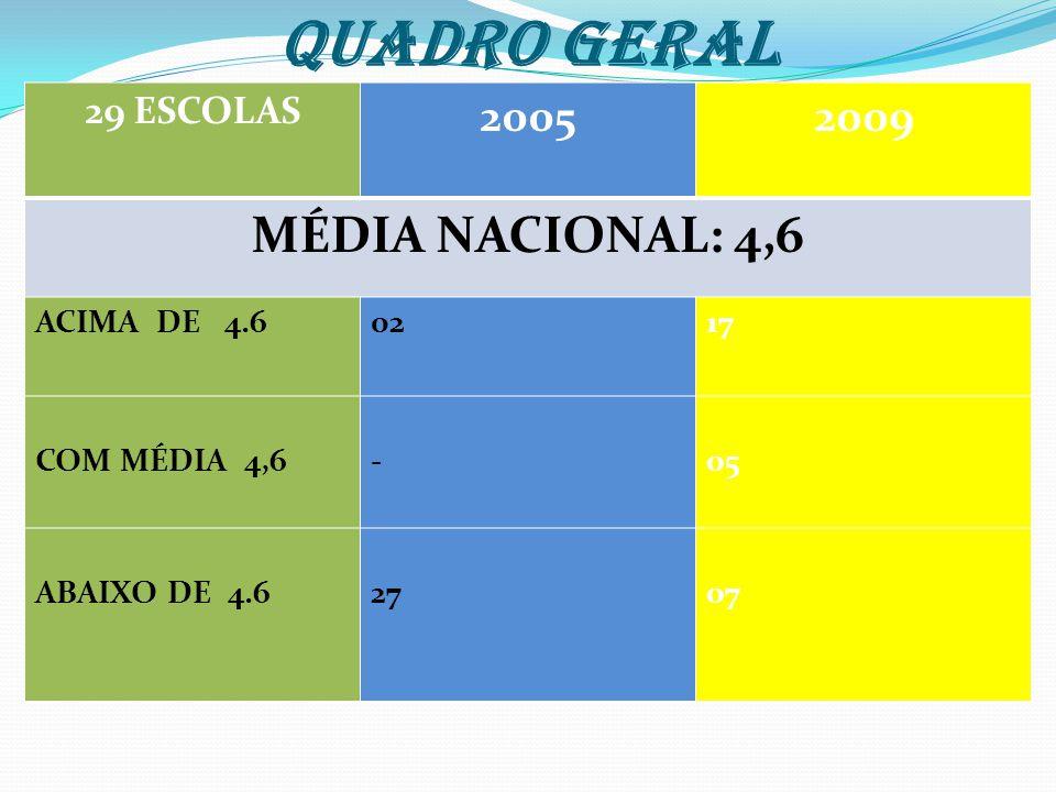 29 ESCOLAS 20052009 MÉDIA NACIONAL: 4,6 ACIMA DE 4.60217 COM MÉDIA 4,6-05 ABAIXO DE 4.62707 QUADRO GERAL