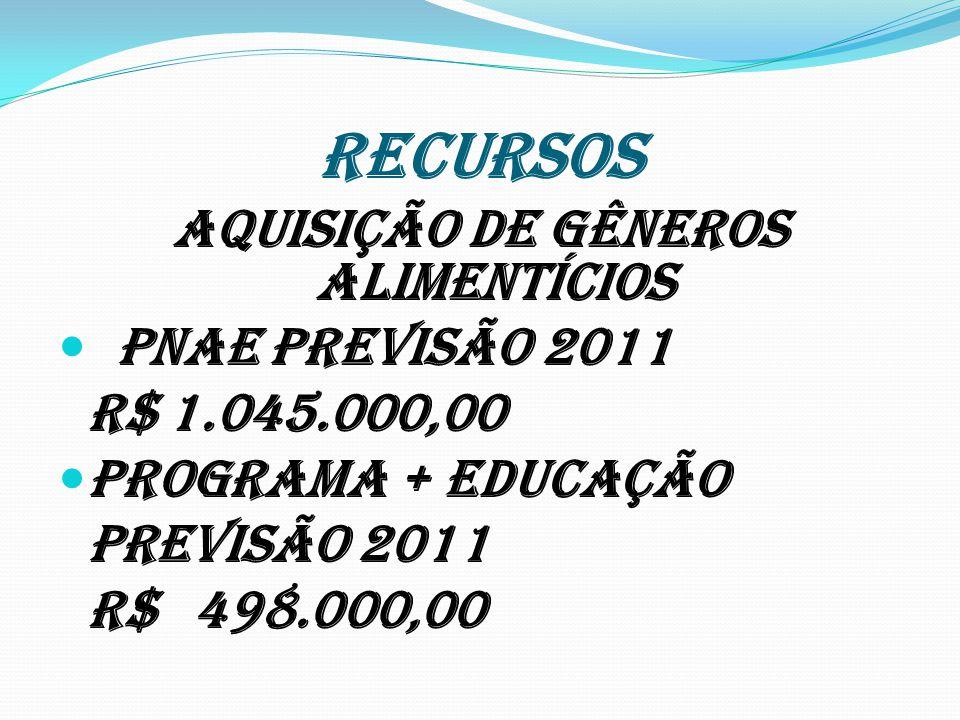 RECURSOS Aquisição de gêneros alimentícios PNAE Previsão 2011 R$ 1.045.000,00 PROGRAMA + EDUCAÇÃO Previsão 2011 R$ 498.000,00