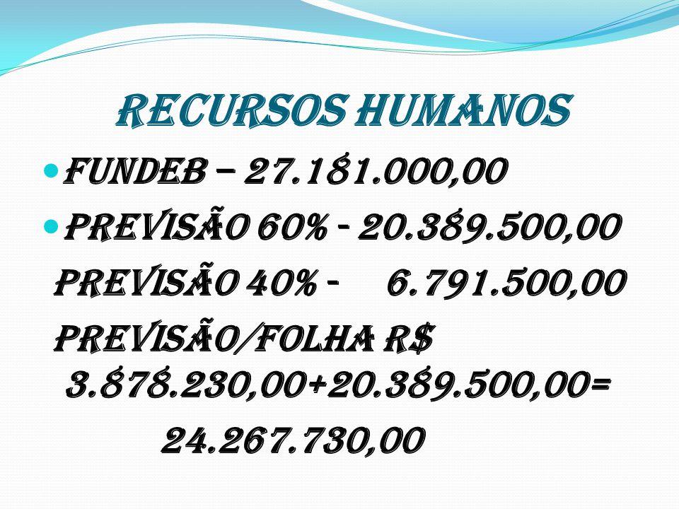 RECURSOS HUMANOS FUNDEB – 27.181.000,00 Previsão 60% - 20.389.500,00 Previsão 40% - 6.791.500,00 Previsão/Folha R$ 3.878.230,00+20.389.500,00= 24.267.