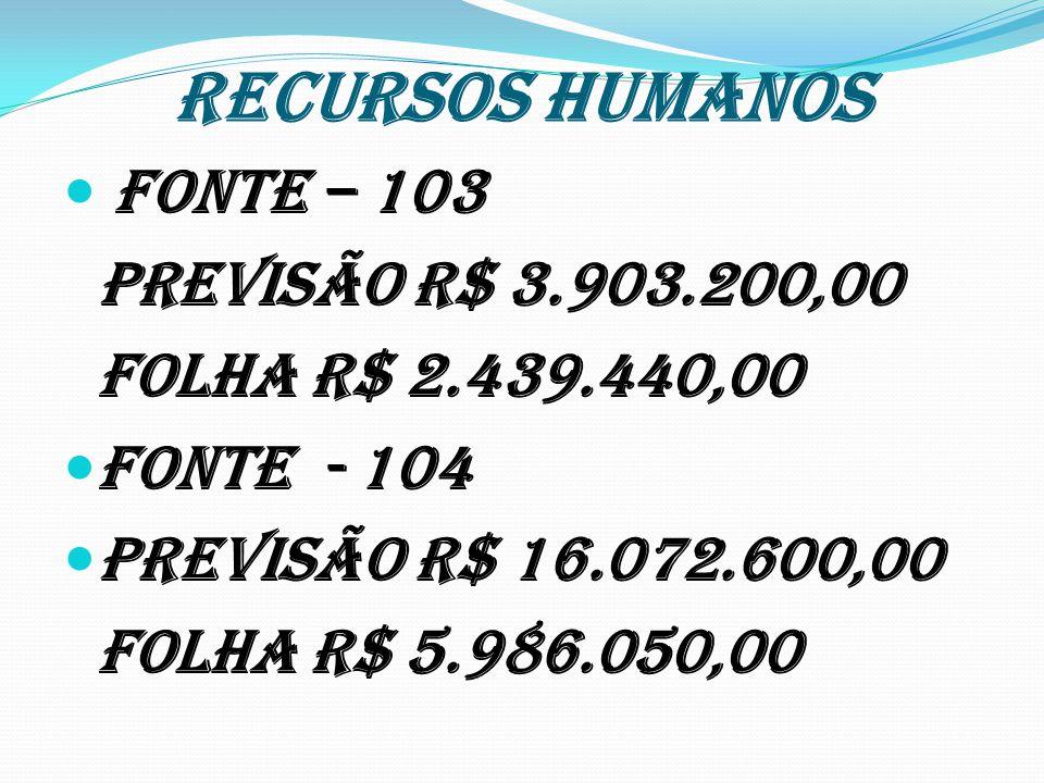 RECURSOS HUMANOS Fonte – 103 Previsão R$ 3.903.200,00 Folha R$ 2.439.440,00 Fonte - 104 Previsão R$ 16.072.600,00 Folha R$ 5.986.050,00