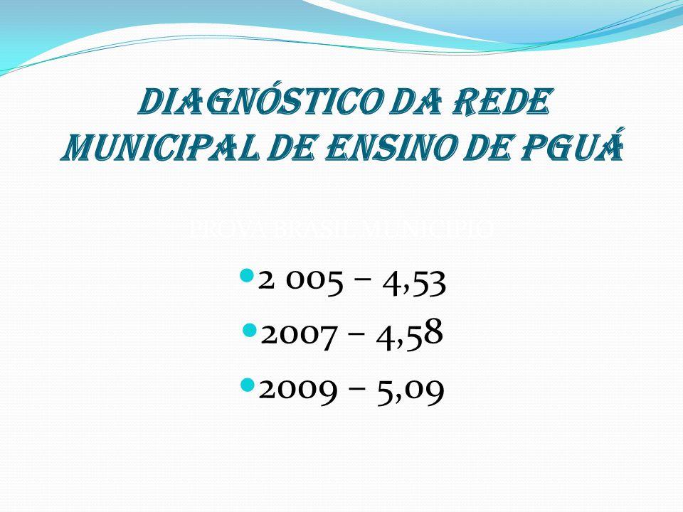 DIAGNÓSTICO DA REDE MUNICIPAL DE ENSINO DE PGUÁ PROVA BRASIL MUNICÍPIO 2 005 – 4,53 2007 – 4,58 2009 – 5,09