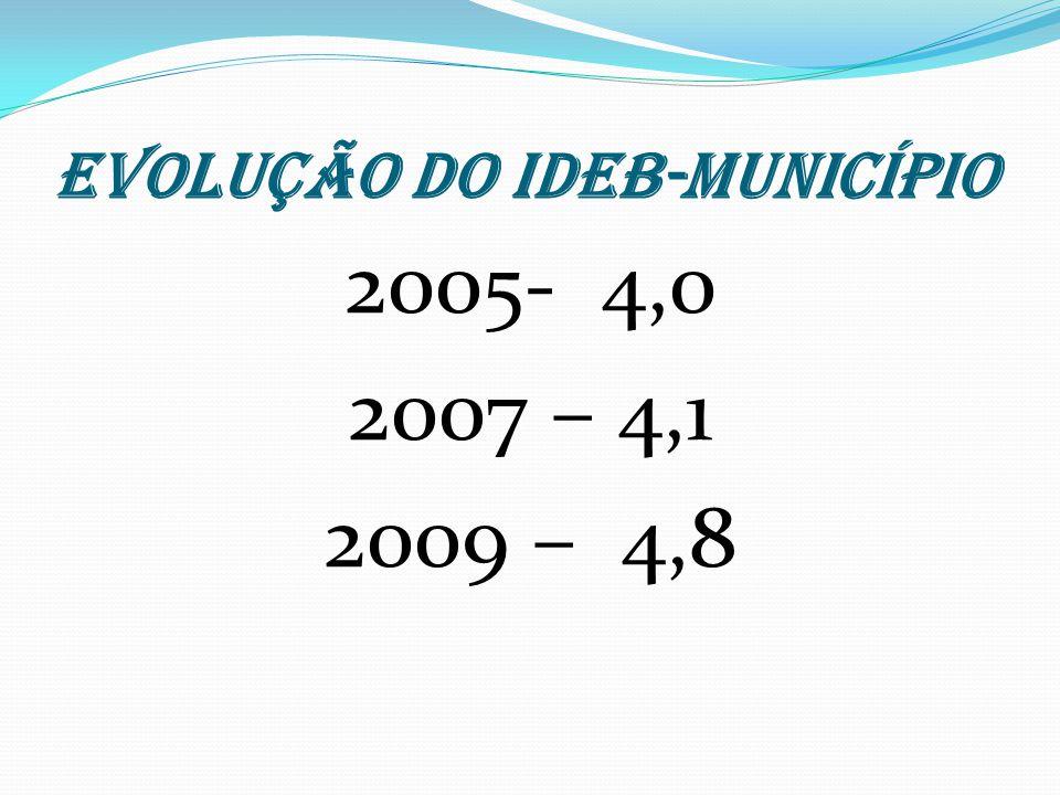 EVOLUÇÃO DO IDEB-MUNICÍPIO 2005- 4,0 2007 – 4,1 2009 – 4,8