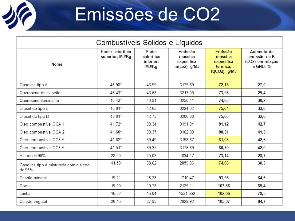 COMBUSTÍVEIS GASOSOS Nome Poder calorífic o superio r, MJ/m³ Poder calorífic o inferior, MJ/m³ Emissão mássica específi ca m(co2), g/m³ Emissão mássica específica térmica, K(CO2), g/MJ Aumento de emissão de K (CO2) em relação a GNB, % Gas Refinaria Petróleo45,8541,602519,2660,566,5 GLP111,63102,666987,3768,0719,7 Gas Natural da Bolívia40,09**38,652197,2356,850,0 Notas: * Dados da Petrobrás ** Dados da Compagas Valores conforme estudo do Prof.