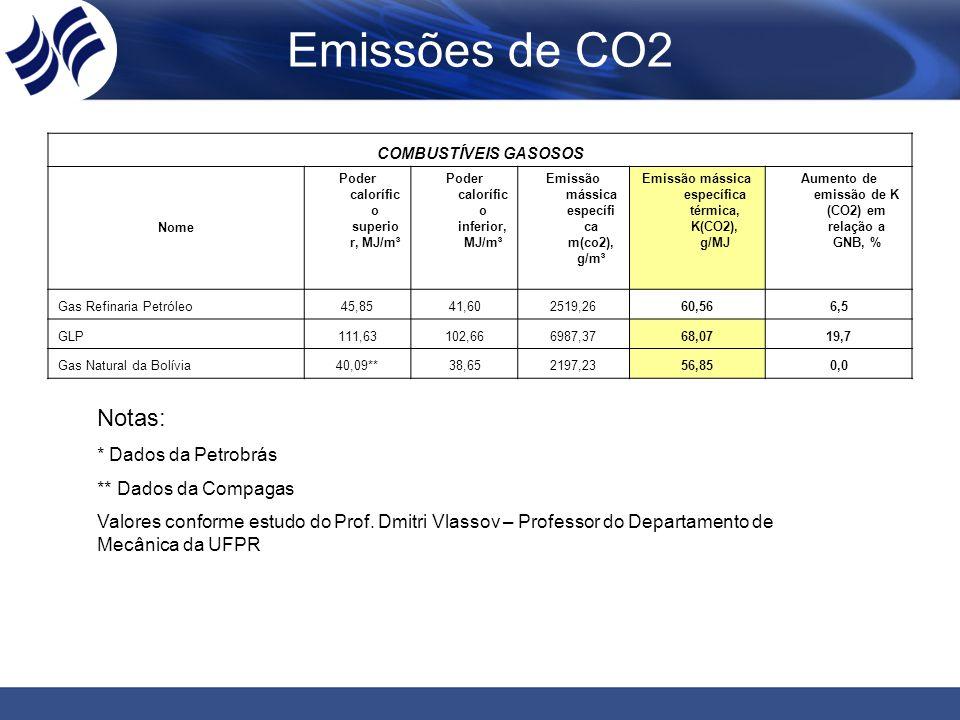 COMBUSTÍVEIS GASOSOS Nome Poder calorífic o superio r, MJ/m³ Poder calorífic o inferior, MJ/m³ Emissão mássica específi ca m(co2), g/m³ Emissão mássic