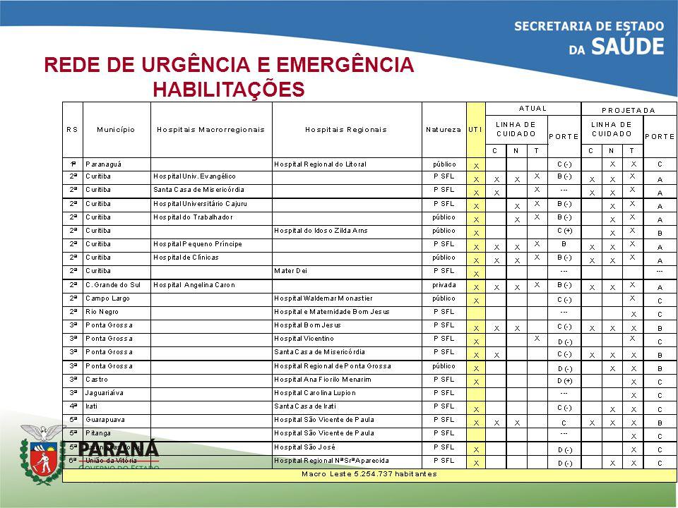 REDE DE URGÊNCIA E EMERGÊNCIA HABILITAÇÕES