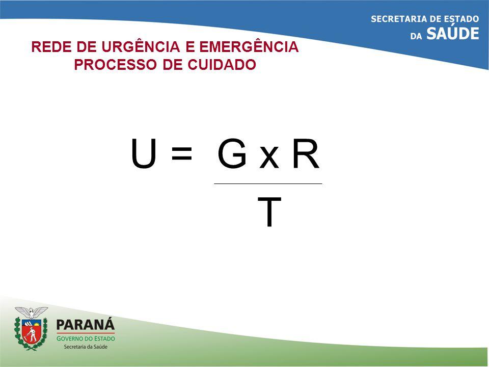 REDE DE URGÊNCIA E EMERGÊNCIA PROCESSO DE CUIDADO U = G x R T