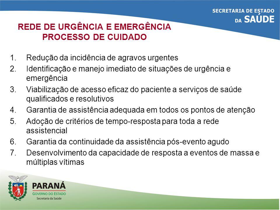 REDE DE URGÊNCIA E EMERGÊNCIA PROCESSO DE CUIDADO 1.Redução da incidência de agravos urgentes 2.Identificação e manejo imediato de situações de urgência e emergência 3.Viabilização de acesso eficaz do paciente a serviços de saúde qualificados e resolutivos 4.Garantia de assistência adequada em todos os pontos de atenção 5.Adoção de critérios de tempo-resposta para toda a rede assistencial 6.Garantia da continuidade da assistência pós-evento agudo 7.Desenvolvimento da capacidade de resposta a eventos de massa e múltiplas vítimas