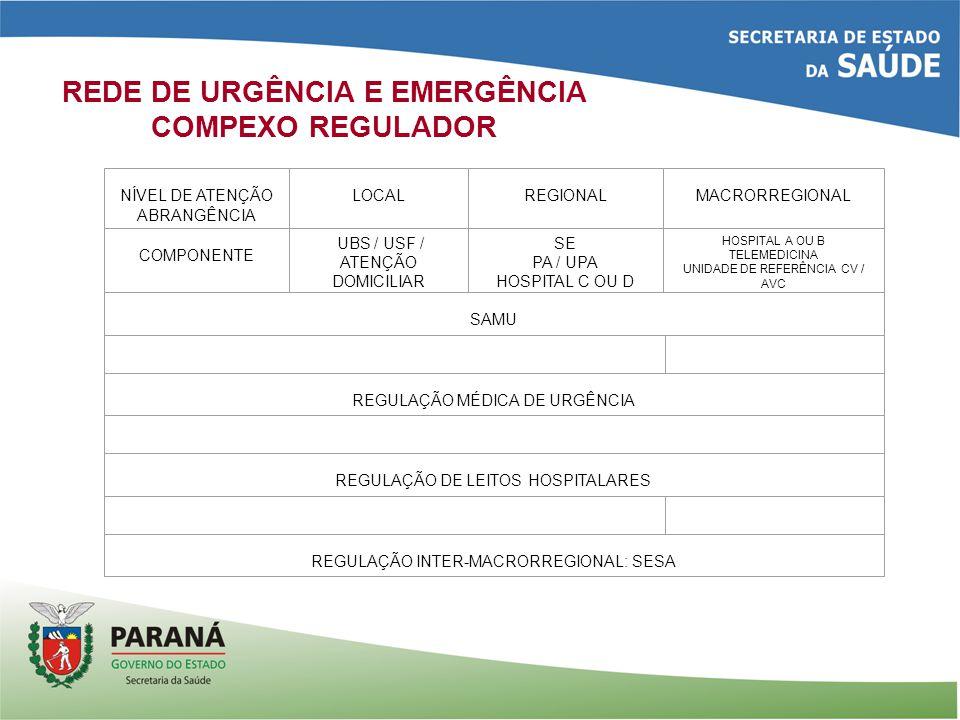 REDE DE URGÊNCIA E EMERGÊNCIA COMPEXO REGULADOR NÍVEL DE ATENÇÃO ABRANGÊNCIA LOCAL REGIONAL MACRORREGIONAL COMPONENTE UBS / USF / ATENÇÃO DOMICILIAR SE PA / UPA HOSPITAL C OU D HOSPITAL A OU B TELEMEDICINA UNIDADE DE REFERÊNCIA CV / AVC SAMU REGULAÇÃO MÉDICA DE URGÊNCIA REGULAÇÃO DE LEITOS HOSPITALARES REGULAÇÃO INTER-MACRORREGIONAL: SESA