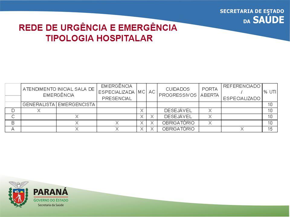 REDE DE URGÊNCIA E EMERGÊNCIA TIPOLOGIA HOSPITALAR