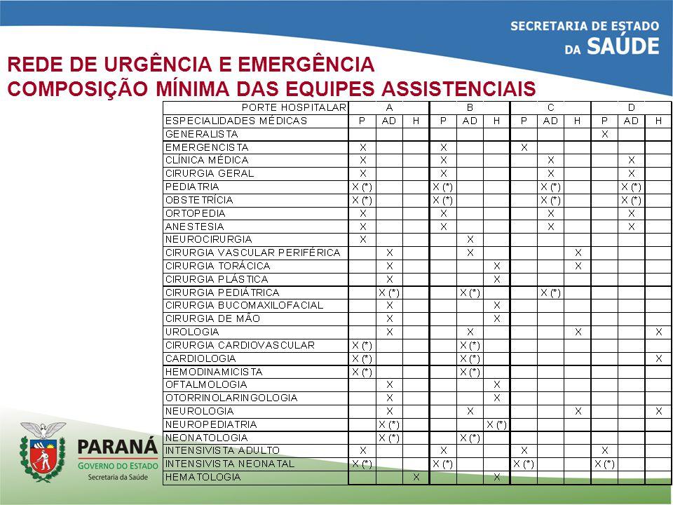 REDE DE URGÊNCIA E EMERGÊNCIA COMPOSIÇÃO MÍNIMA DAS EQUIPES ASSISTENCIAIS