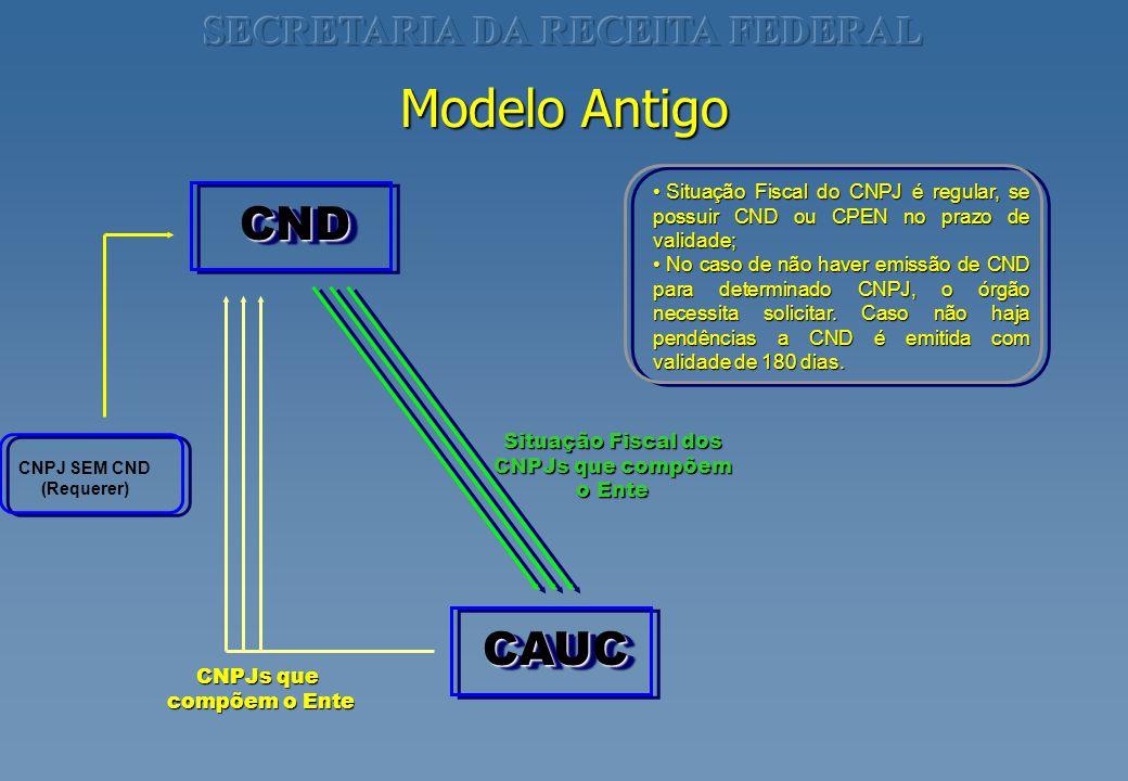 CNDCND CAUCCAUC CNPJs que compõem o Ente Situação Fiscal dos CNPJs que compõem o Ente Modelo Antigo Situação Fiscal do CNPJ é regular, se possuir CND