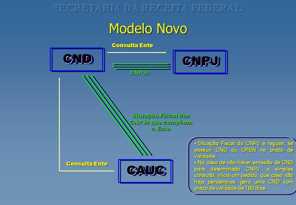 CNDCND CNPJCNPJ CAUCCAUC Consulta Ente CNPJs Situação Fiscal dos CNPJs que compõem o Ente Modelo Novo Situação Fiscal do CNPJ é regular, se possuir CN