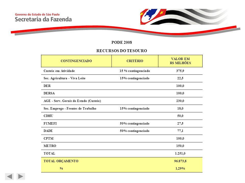 PODE 2008 RECURSOS DO TESOURO CONTINGENCIADOCRITÉRIO VALOR EM R$ MILHÕES Custeio em Atividade15 % contingenciado375,9 Sec.