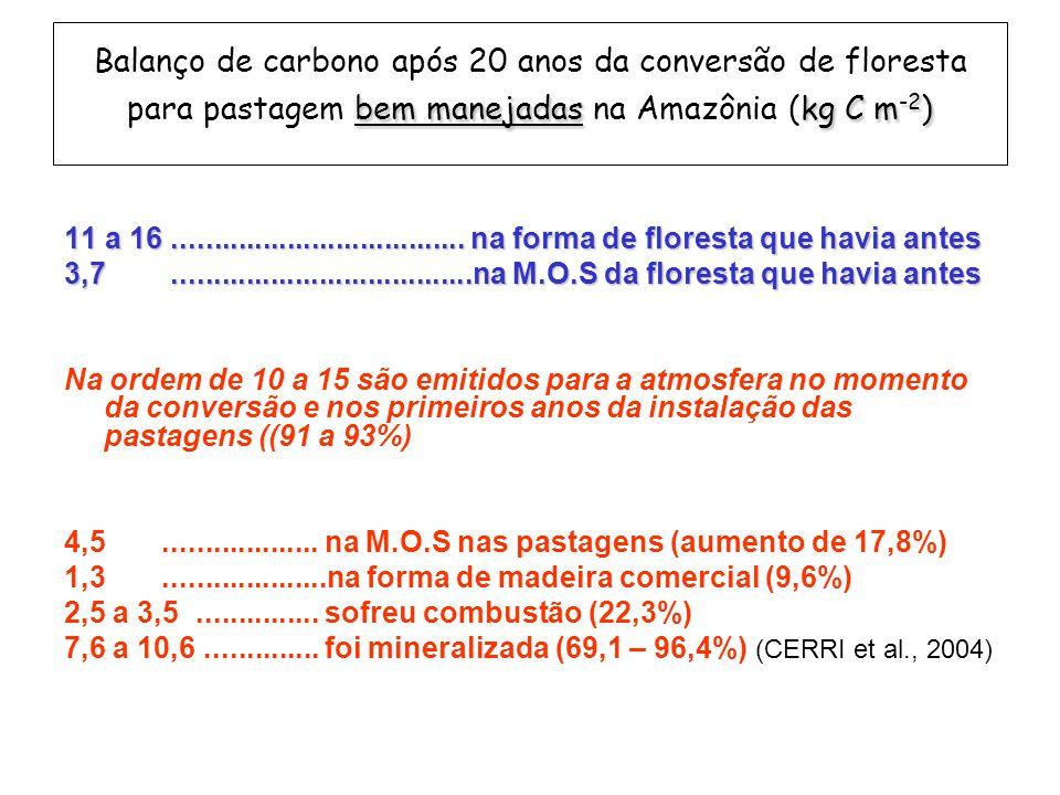 bem manejadaskg C m -2 ) Balanço de carbono após 20 anos da conversão de floresta para pastagem bem manejadas na Amazônia (kg C m -2 ) 11 a 16....................................